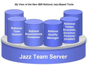 IBM Rational Jazz Team Server with Rational Quality Manager, Rational Requirements Composer, Rational Team Concert & Others
