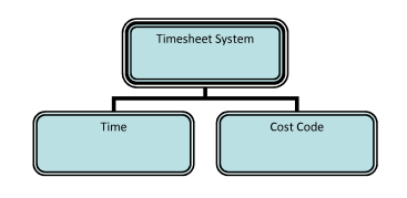 Fig 01 - Classification Tree for timesheet entry (root and branches only)