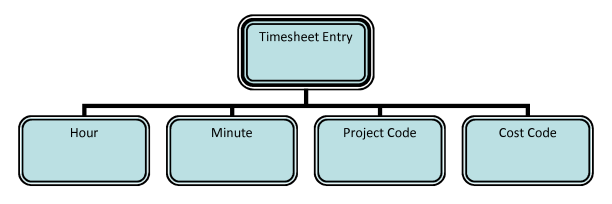 Fig 02 - Alternative Classification Tree for timesheet entry (root and branches only)