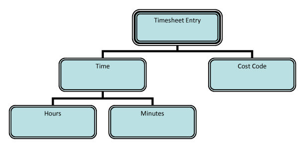 Fig 03 - Classification Tree for timesheet entry (with hierarchy and mixed levels of granularity)