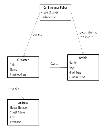 Fig 04 - Structural relationships from the world of motor insurance