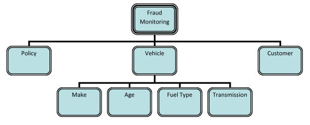 Fig 05 - Classification Tree to support the testing of fraud monitoring (root and branches only)