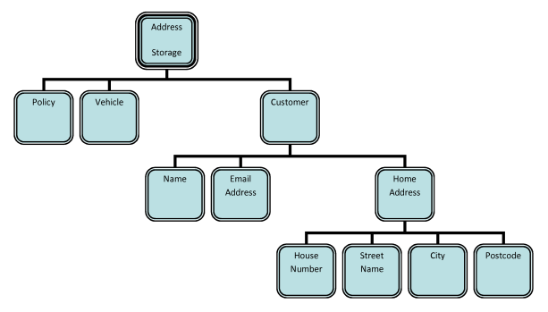 Fig 06 - Classification Tree to support the testing of address persistency (root and branches only)