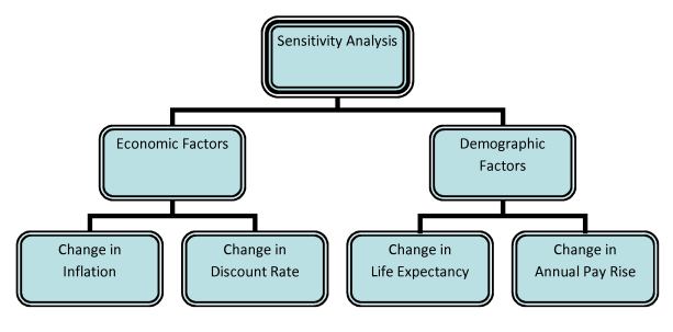 Fig 08 - Classification Tree for Sensitivity Analysis Module