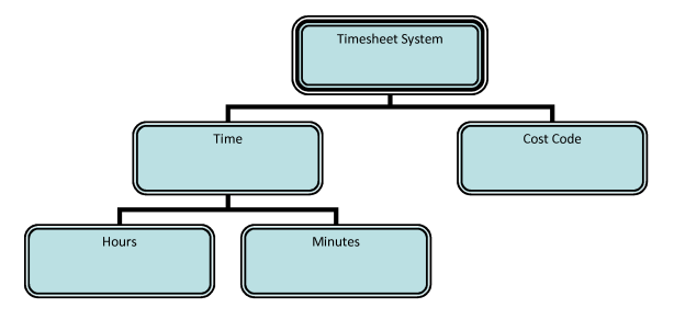 Fig 09 - Classification Tree to support the testing of timesheet entry (root and branches only)