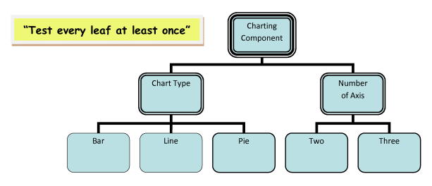 Fig 15 - Classification Tree for charting component (with coverage target note)