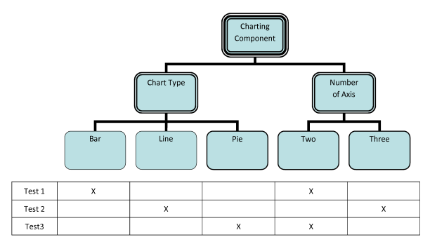 Fig 16 - Classification Tree for charting component (with example test case table)