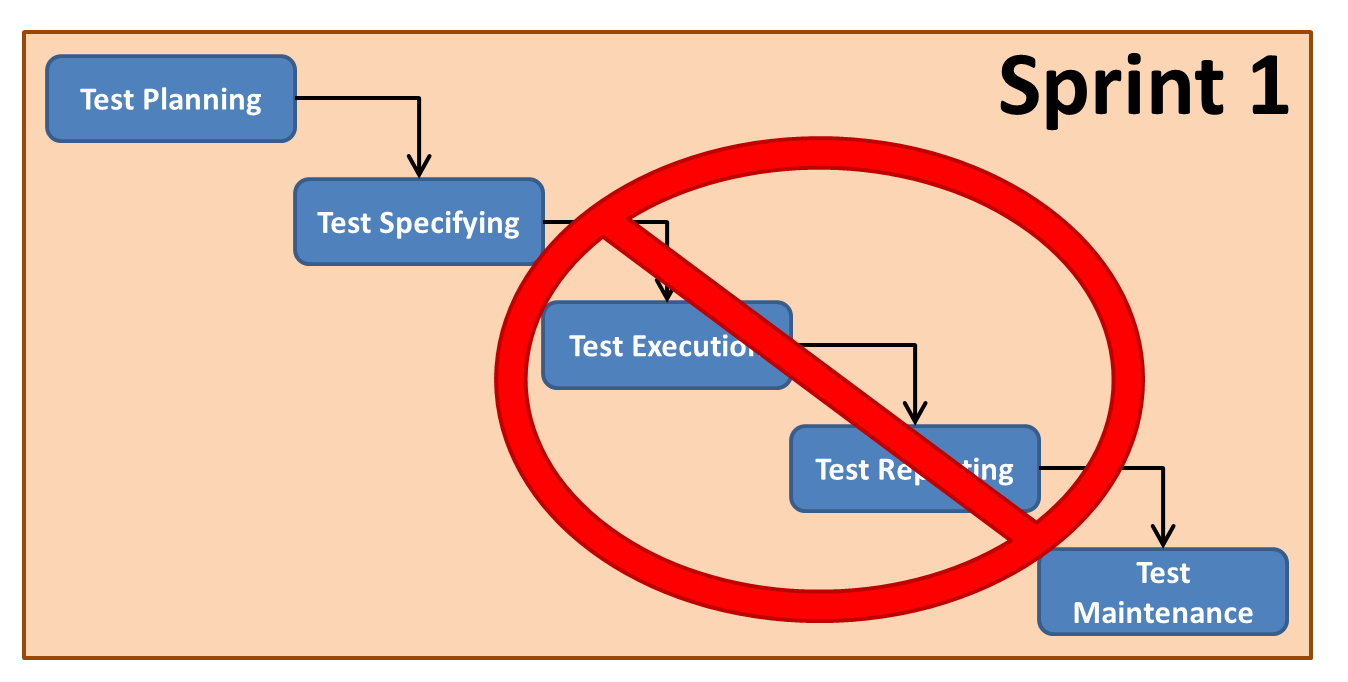 Resist overlaying traditional testing processes onto a sprint