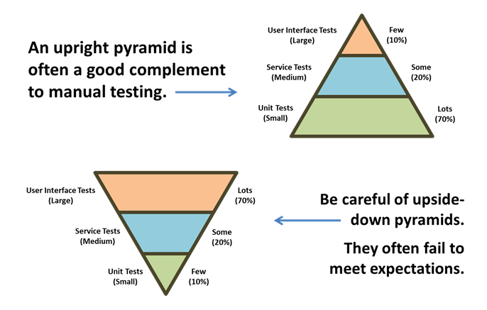 Not every tester should code, but knowing how to spot risky automation can be beneficial