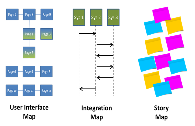 Why agile testers should use self-generated maps to help organise their testing